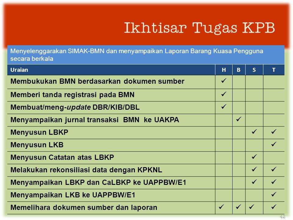 Ikhtisar Tugas KPB Membukukan BMN berdasarkan dokumen sumber 