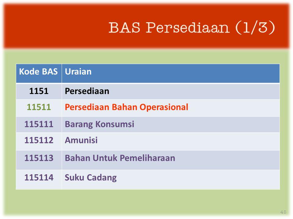BAS Persediaan (1/3) Kode BAS Uraian 1151 Persediaan 11511