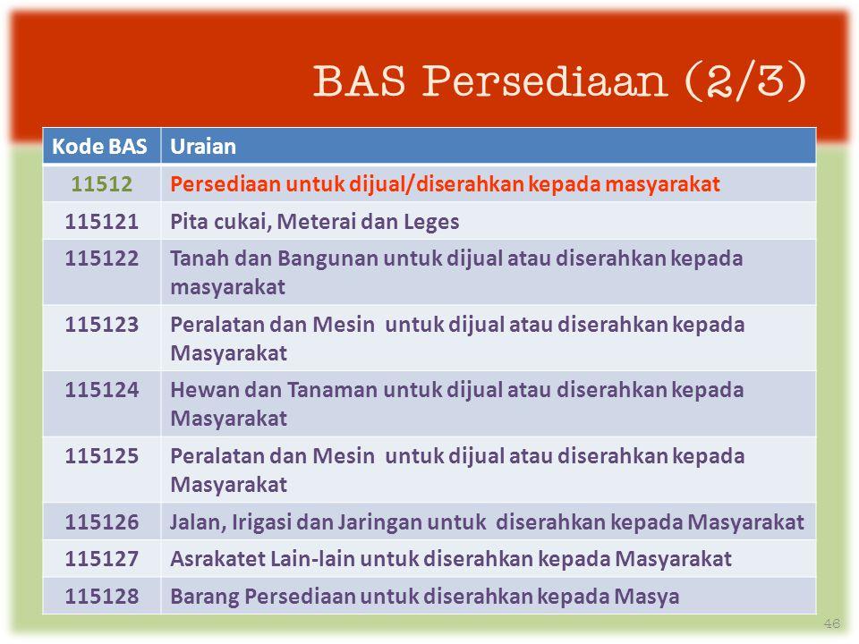 BAS Persediaan (2/3) Kode BAS Uraian 11512