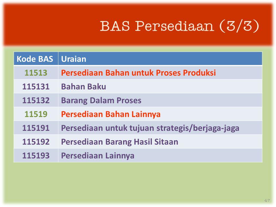 BAS Persediaan (3/3) Kode BAS Uraian 11513