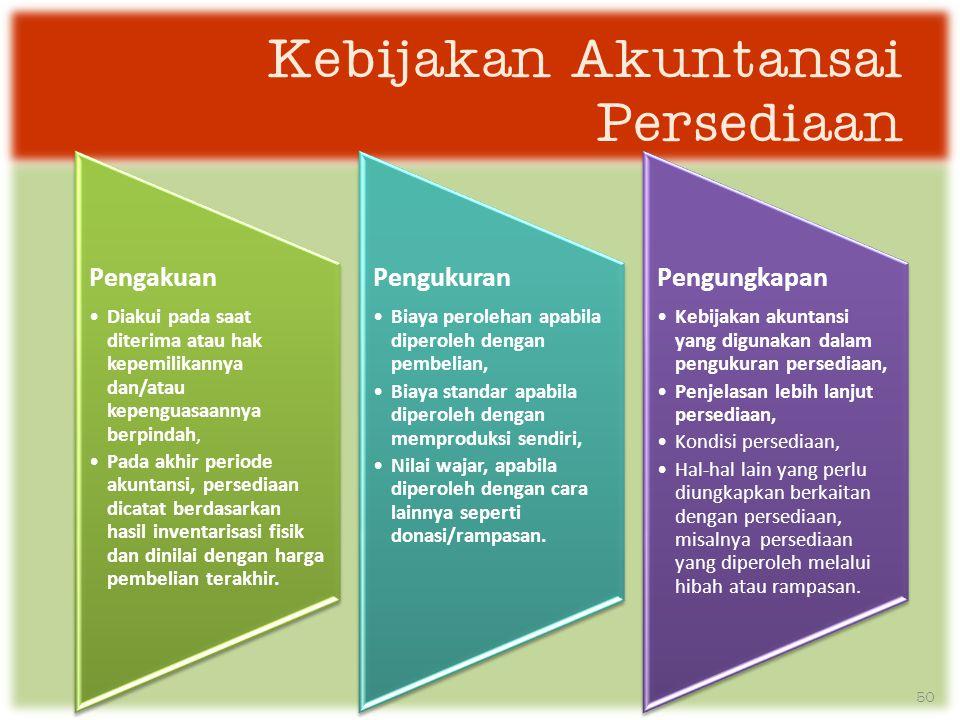 Kebijakan Akuntansai Persediaan