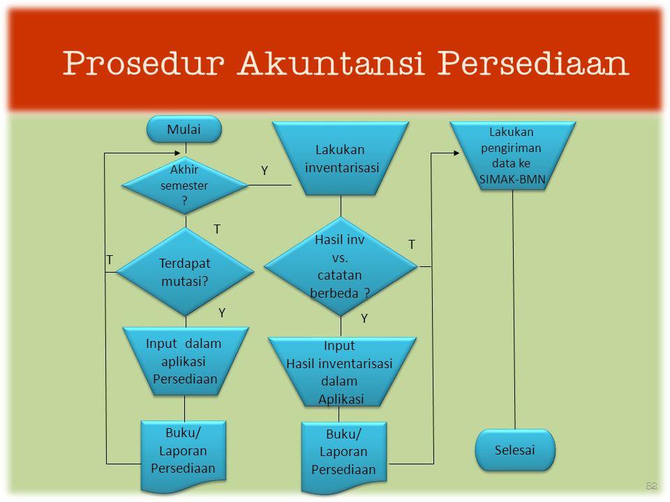 Prosedur Akuntansi Persediaan
