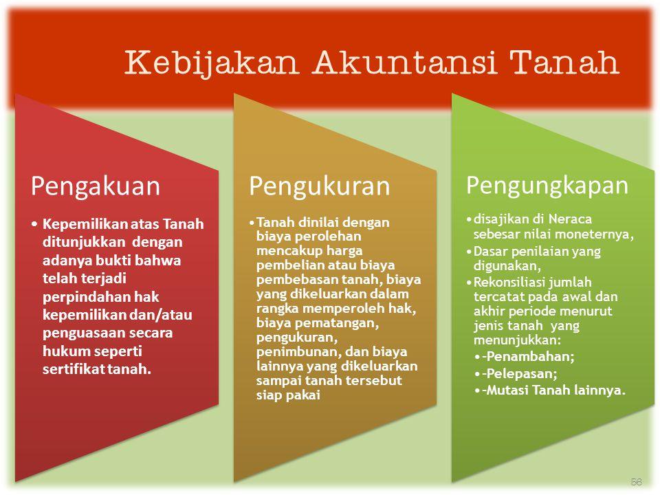 Kebijakan Akuntansi Tanah