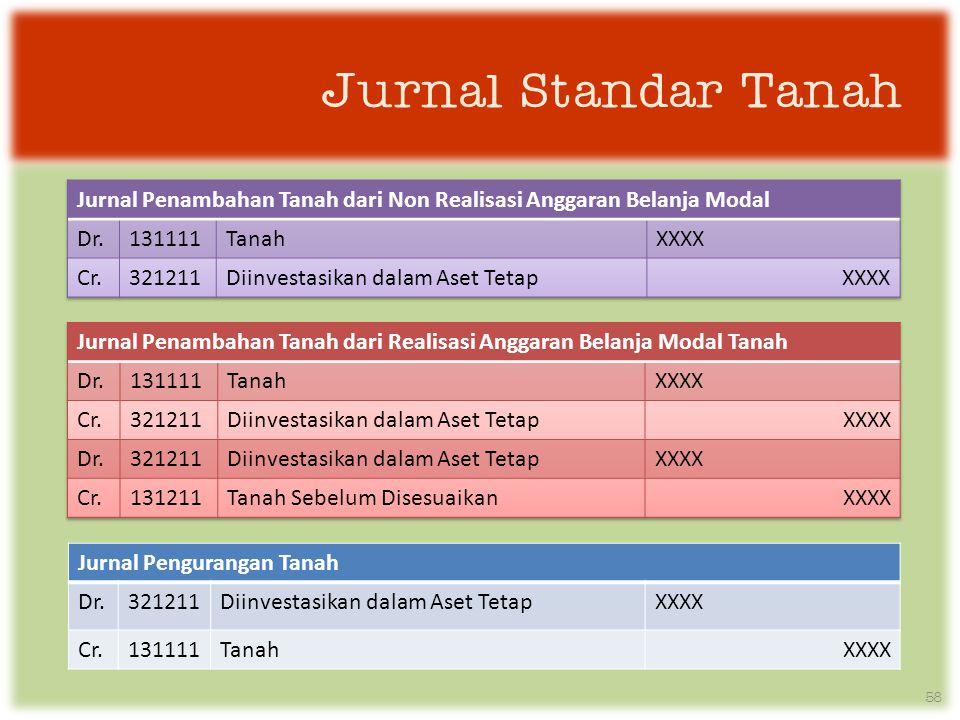 Jurnal Standar Tanah Jurnal Penambahan Tanah dari Non Realisasi Anggaran Belanja Modal. Dr. 131111.