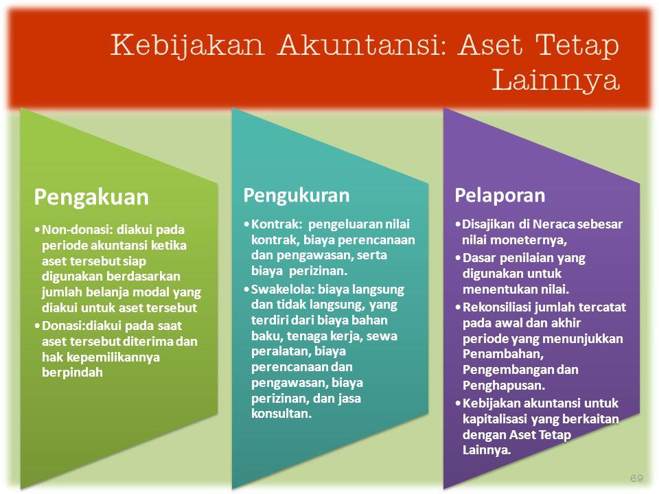 Kebijakan Akuntansi: Aset Tetap Lainnya