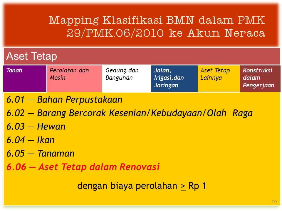 Mapping Klasifikasi BMN dalam PMK 29/PMK.06/2010 ke Akun Neraca