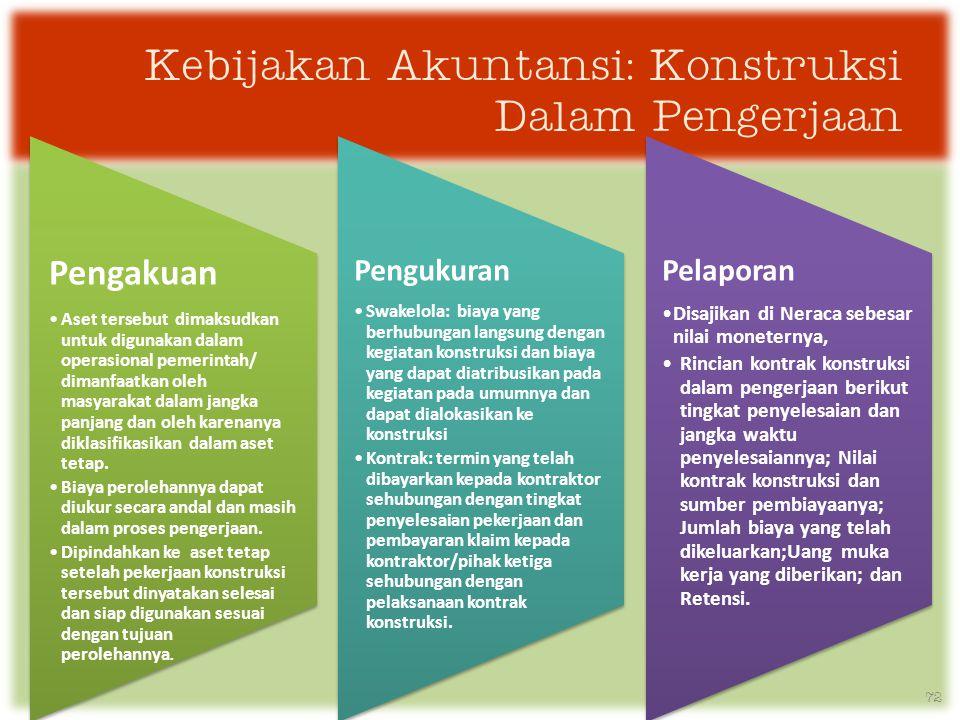 Kebijakan Akuntansi: Konstruksi Dalam Pengerjaan