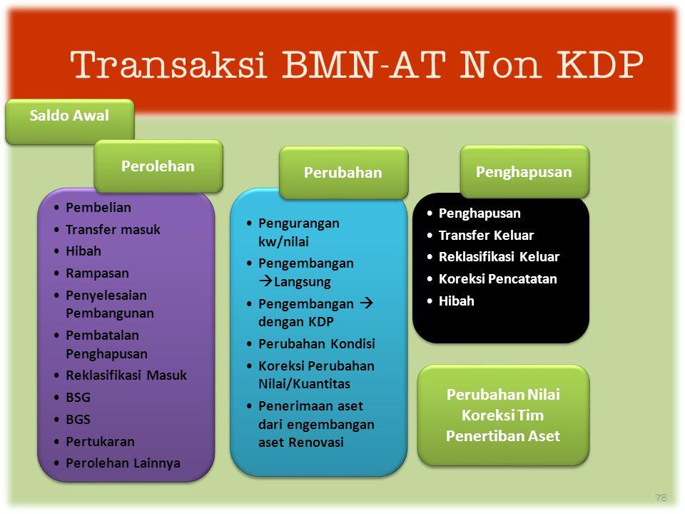 Transaksi BMN-AT Non KDP