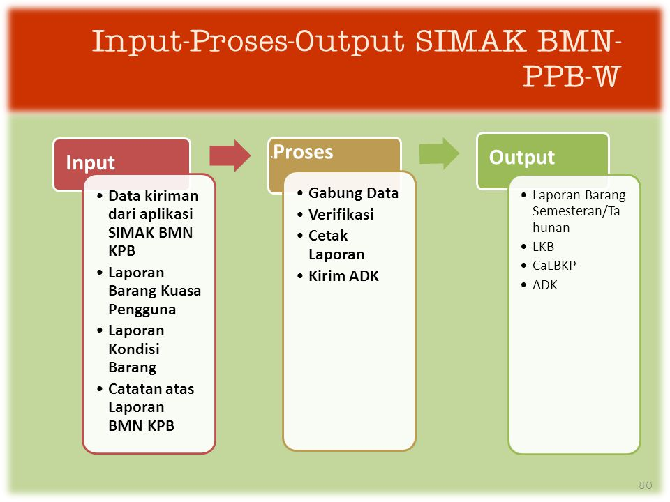 Input-Proses-Output SIMAK BMN-PPB-W