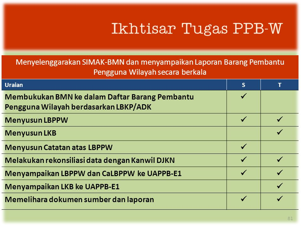Ikhtisar Tugas PPB-W Menyelenggarakan SIMAK-BMN dan menyampaikan Laporan Barang Pembantu Pengguna Wilayah secara berkala.