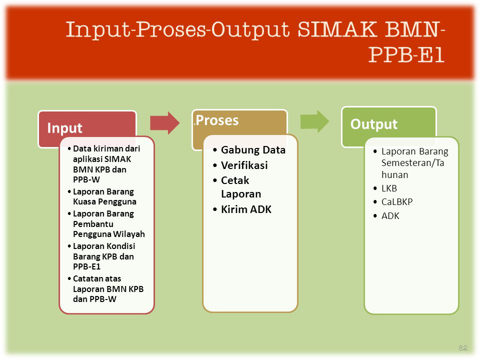 Input-Proses-Output SIMAK BMN-PPB-E1