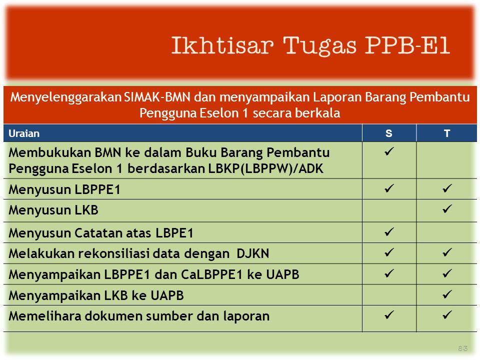 Ikhtisar Tugas PPB-E1 Menyelenggarakan SIMAK-BMN dan menyampaikan Laporan Barang Pembantu Pengguna Eselon 1 secara berkala.