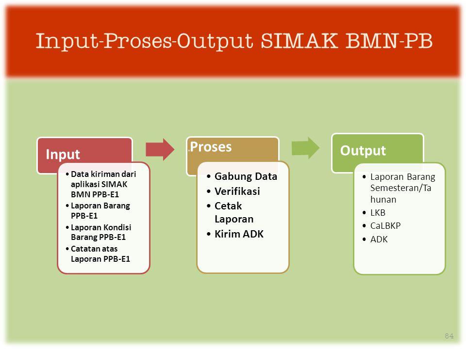 Input-Proses-Output SIMAK BMN-PB