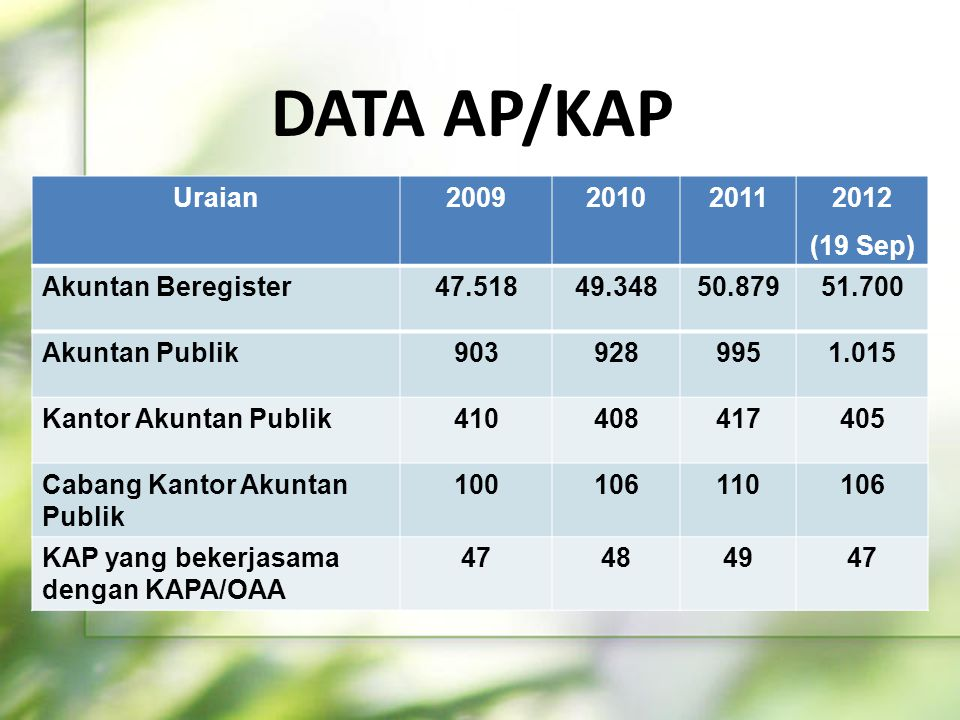 DATA AP/KAP Uraian (19 Sep) Akuntan Beregister