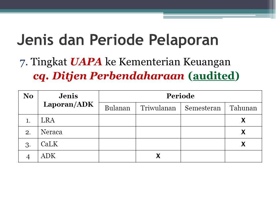 Jenis dan Periode Pelaporan
