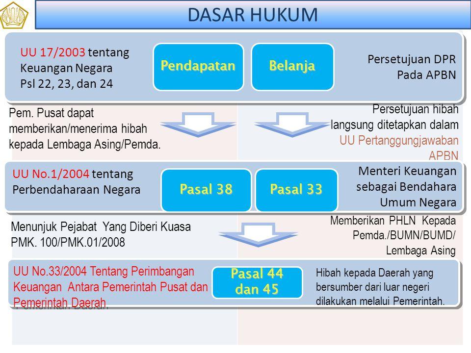 1. Peraturan Perundang - undangan