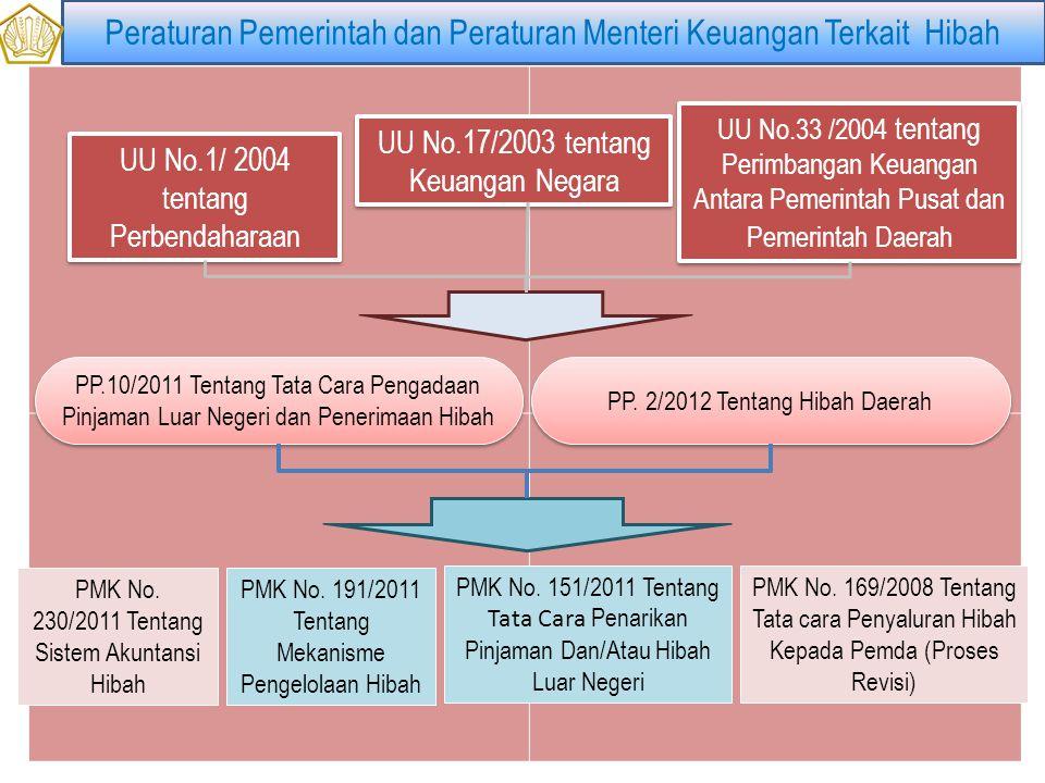 Peraturan Pemerintah dan Peraturan Menteri Keuangan Terkait Hibah