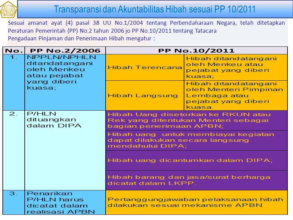 Transparansi dan Akuntabilitas Hibah sesuai PP 10/2011