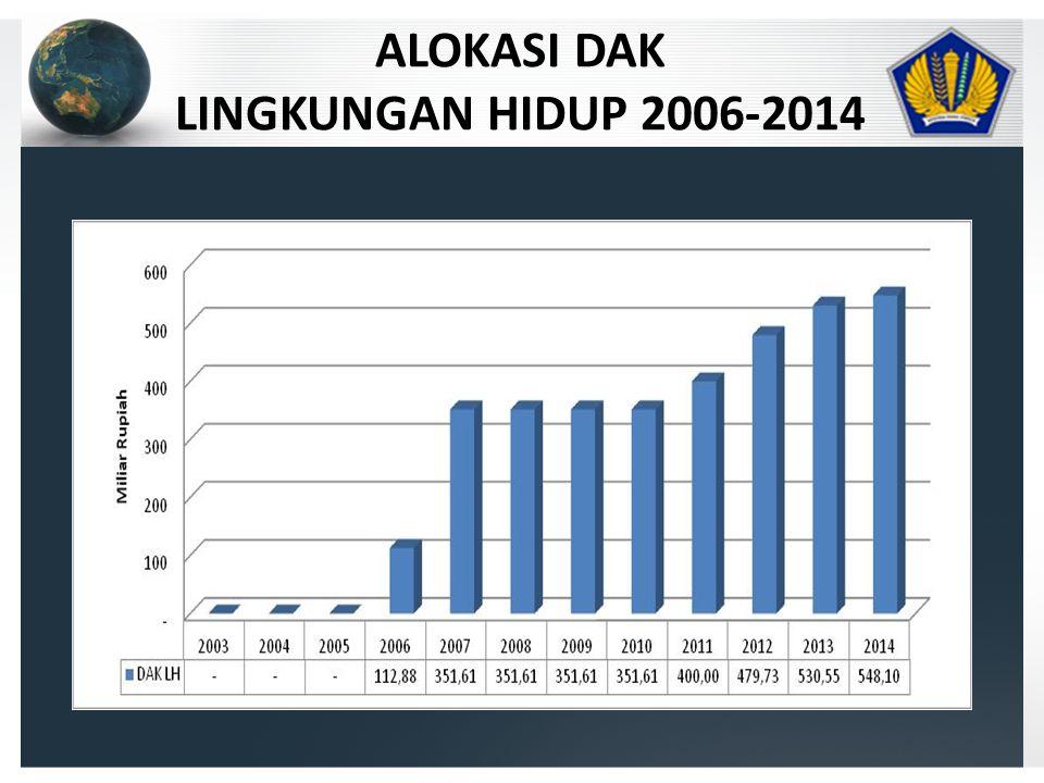 ALOKASI DAK LINGKUNGAN HIDUP 2006-2014
