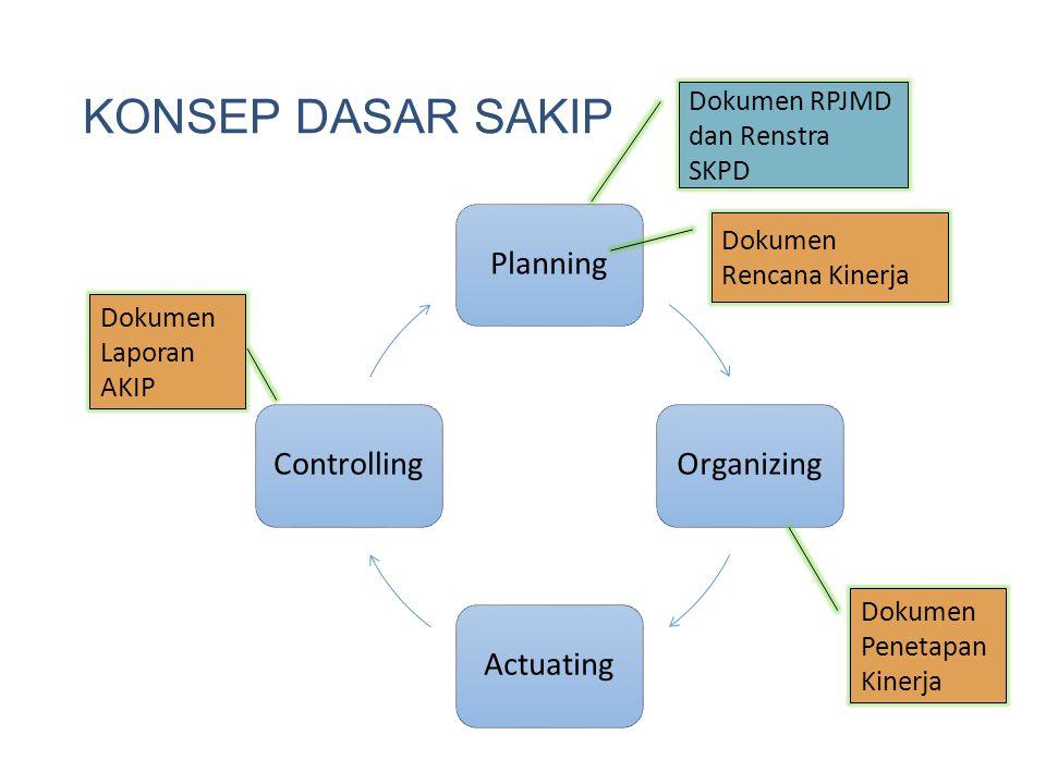 KONSEP DASAR SAKIP Planning Organizing Actuating Controlling