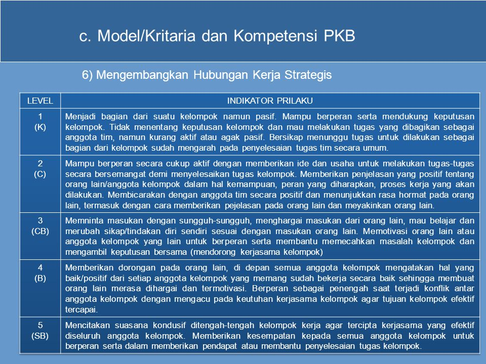 Model/Kritaria dan Kompetensi PKB