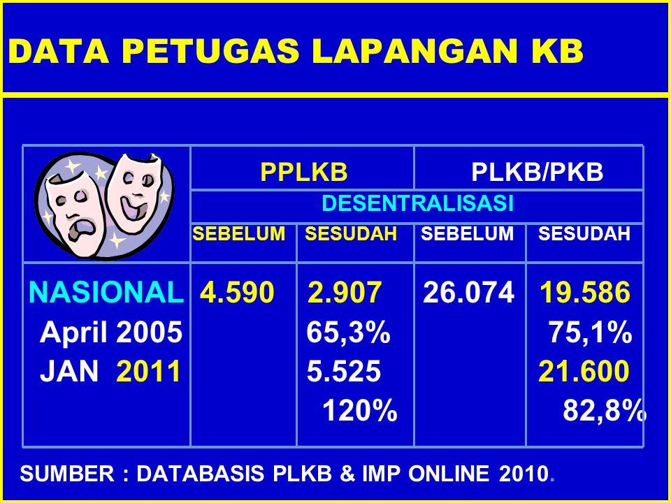DATA PETUGAS LAPANGAN KB