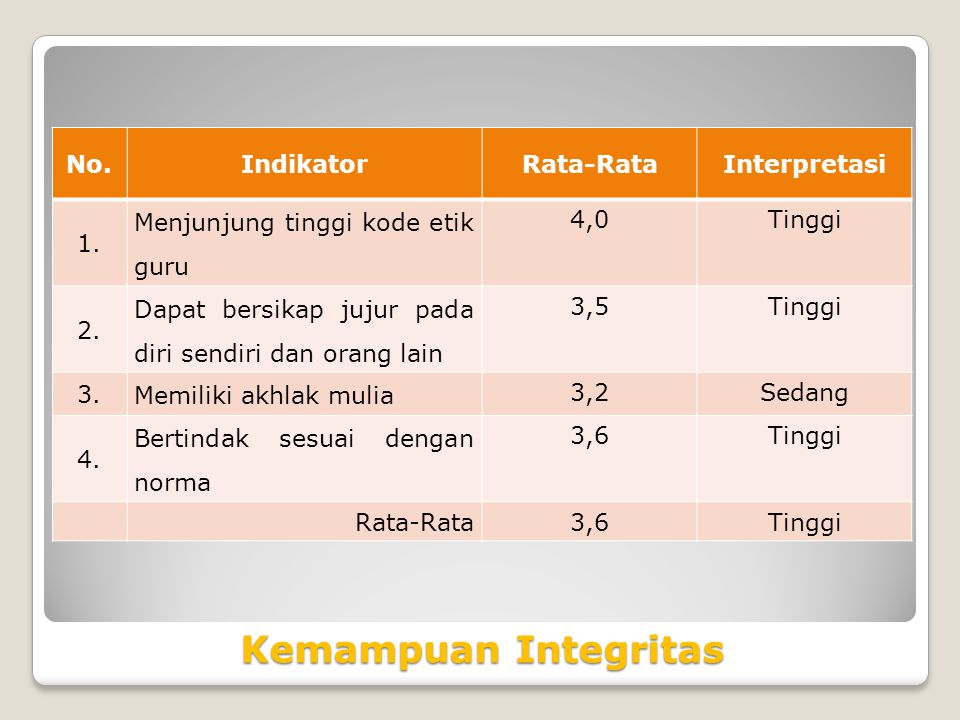 Kemampuan Integritas No. Indikator Rata-Rata Interpretasi 1.