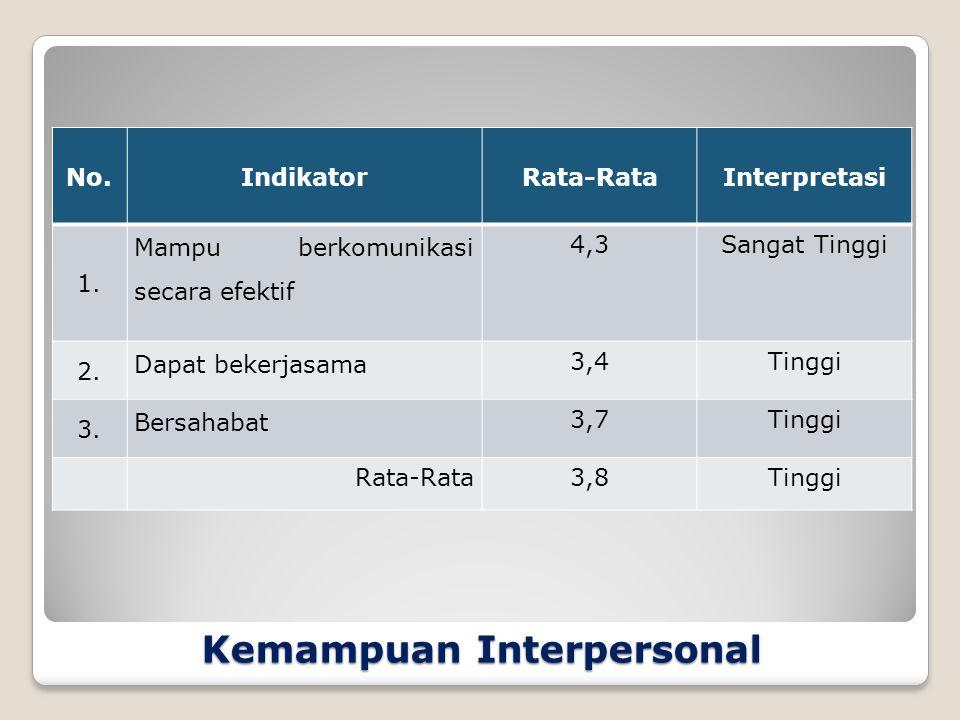 Kemampuan Interpersonal