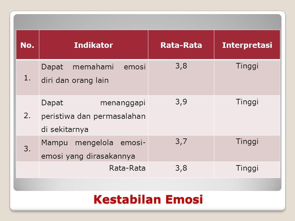 Kestabilan Emosi No. Indikator Rata-Rata Interpretasi 1.