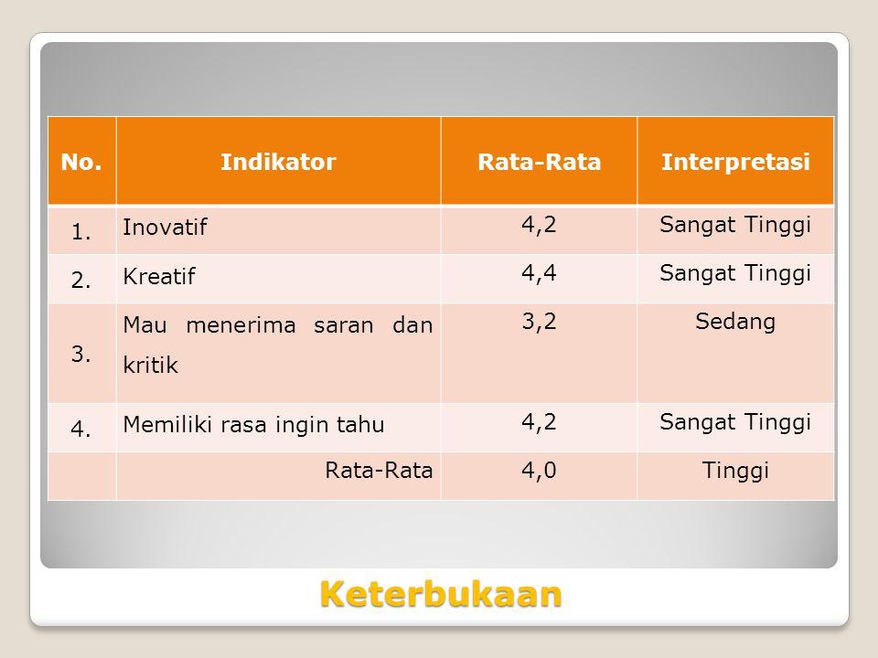 Keterbukaan No. Indikator Rata-Rata Interpretasi 1. Inovatif 4,2