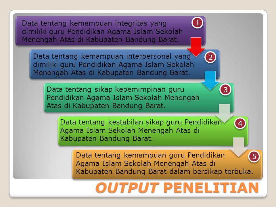 Data tentang kemampuan integritas yang dimiliki guru Pendidikan Agama Islam Sekolah Menengah Atas di Kabupaten Bandung Barat.