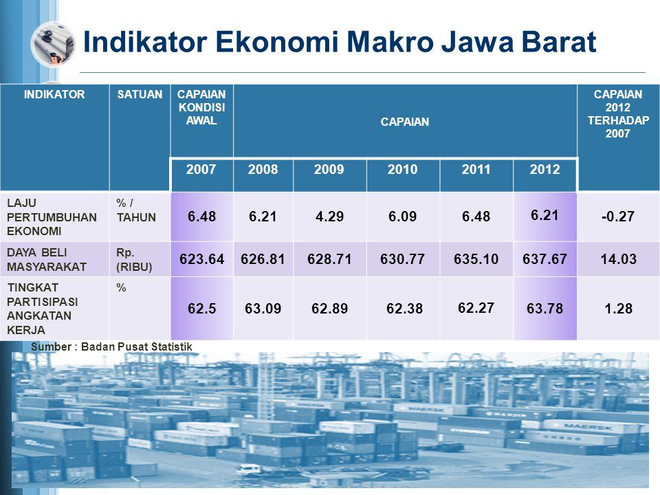 Indikator Ekonomi Makro Jawa Barat