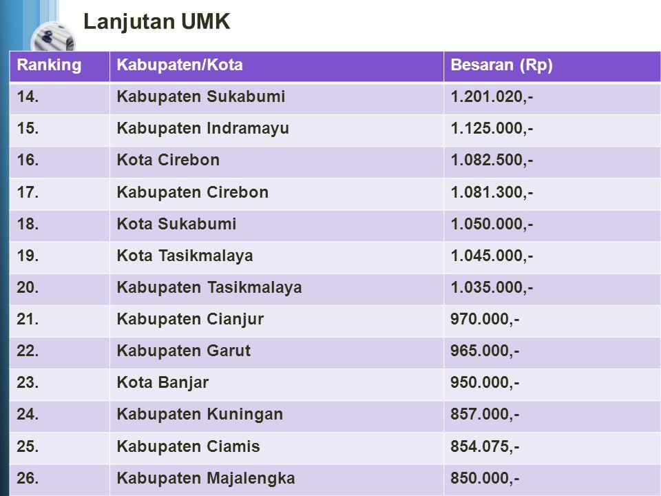 Lanjutan UMK Ranking Kabupaten/Kota Besaran (Rp) 14.