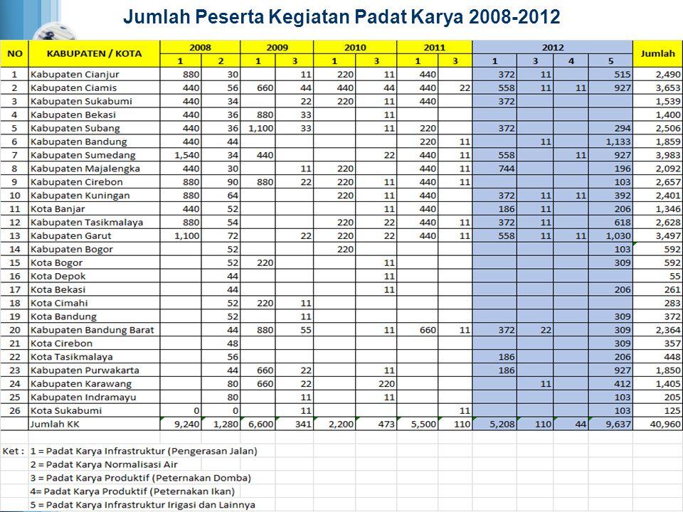 Jumlah Peserta Kegiatan Padat Karya 2008-2012
