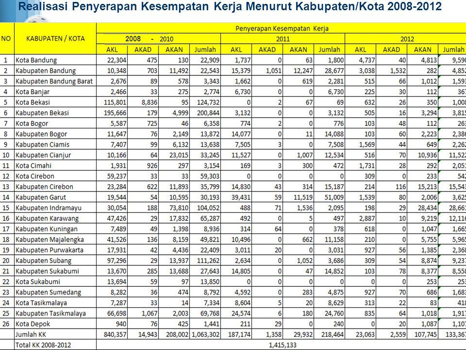 Realisasi Penyerapan Kesempatan Kerja Menurut Kabupaten/Kota 2008-2012
