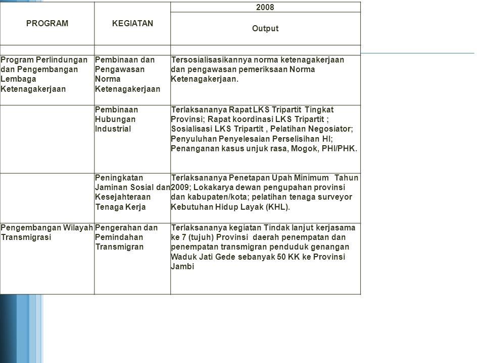 PROGRAM KEGIATAN. 2008. Output. Program Perlindungan dan Pengembangan Lembaga Ketenagakerjaan.