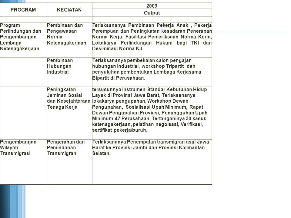PROGRAM KEGIATAN. 2009. Output. Program Perlindungan dan Pengembangan Lembaga Ketenagakerjaan.