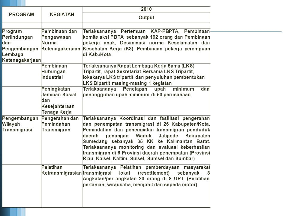 PROGRAM KEGIATAN. 2010. Output. Program Perlindungan dan Pengembangan Lembaga Ketenagakerjaan.