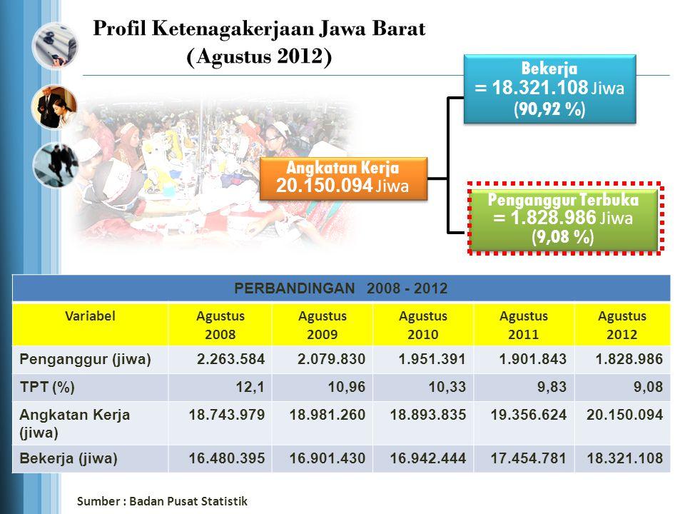 Profil Ketenagakerjaan Jawa Barat (Agustus 2012)