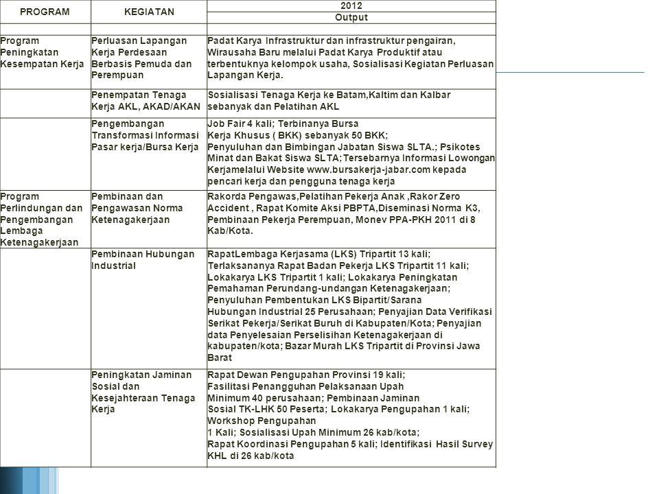 PROGRAM KEGIATAN. 2012. Output. Program Peningkatan Kesempatan Kerja. Perluasan Lapangan Kerja Perdesaan Berbasis Pemuda dan Perempuan.