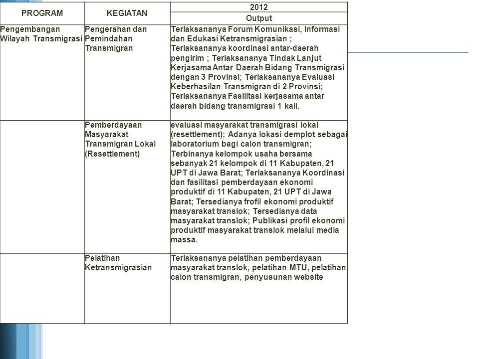 PROGRAM KEGIATAN. 2012. Output. Pengembangan Wilayah Transmigrasi. Pengerahan dan Pemindahan Transmigran.