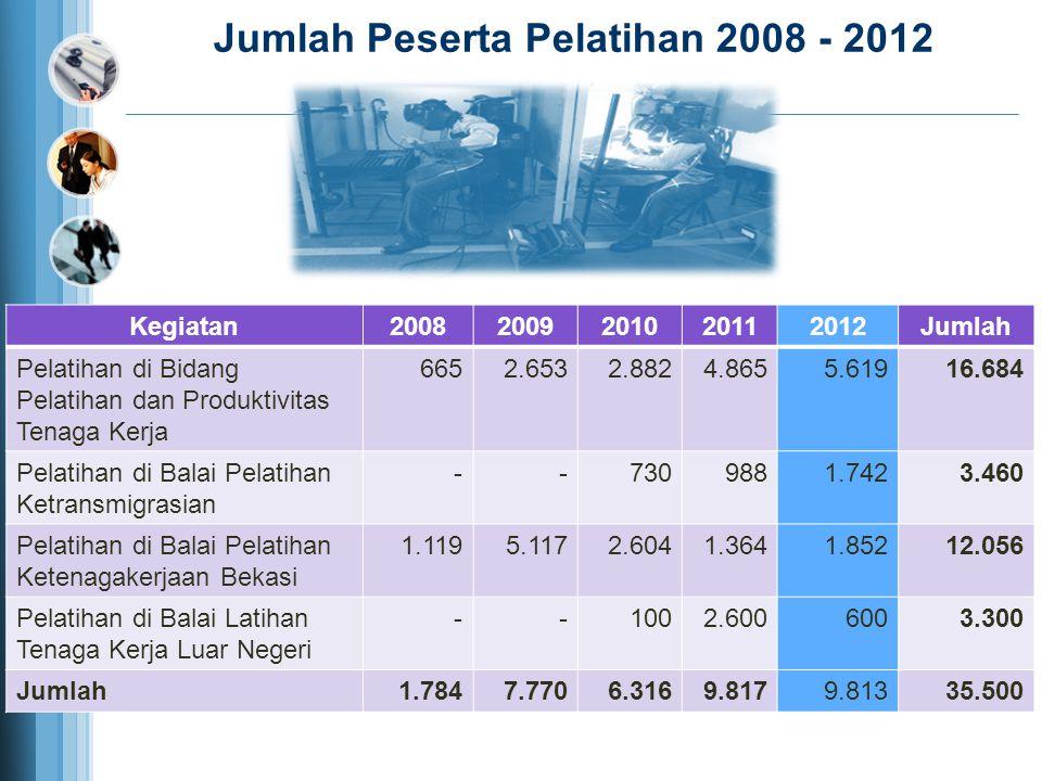 Jumlah Peserta Pelatihan 2008 - 2012
