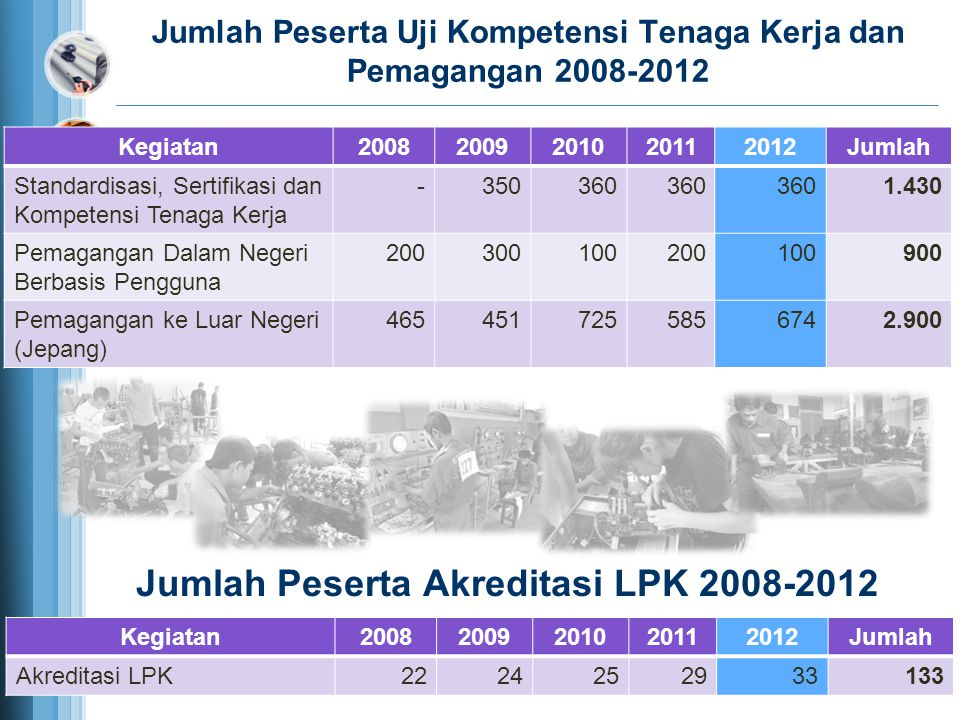Jumlah Peserta Akreditasi LPK 2008-2012