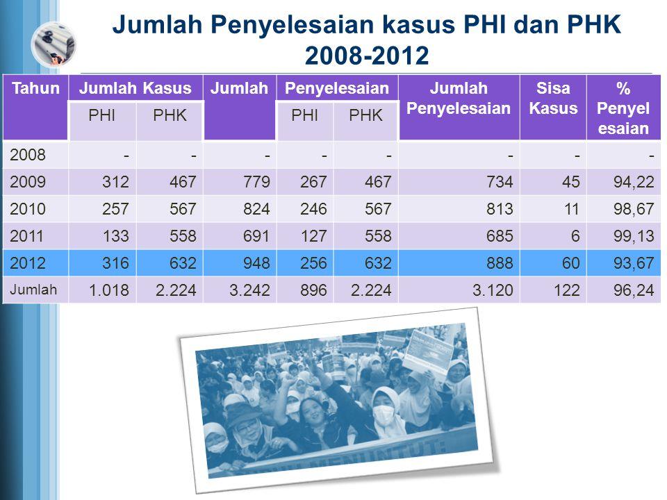 Jumlah Penyelesaian kasus PHI dan PHK 2008-2012