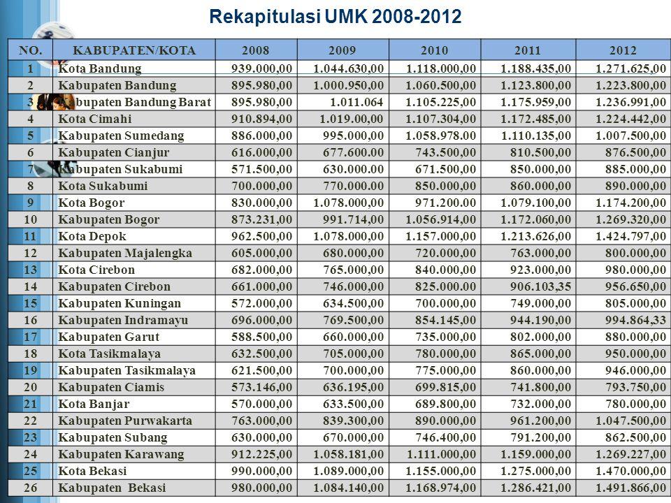 Rekapitulasi UMK 2008-2012 NO. KABUPATEN/KOTA 2008 2009 2010 2011 2012