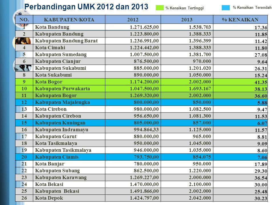 Perbandingan UMK 2012 dan 2013 NO. KABUPATEN/KOTA 2012 2013 % KENAIKAN