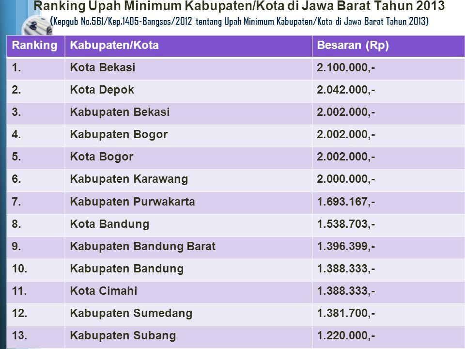 Ranking Upah Minimum Kabupaten/Kota di Jawa Barat Tahun 2013 (Kepgub No.561/Kep.1405-Bangsos/2012 tentang Upah Minimum Kabupaten/Kota di Jawa Barat Tahun 2013)