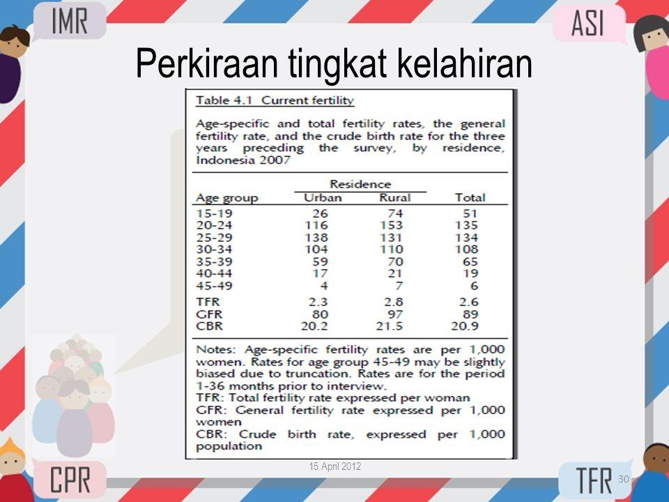 Perkiraan tingkat kelahiran
