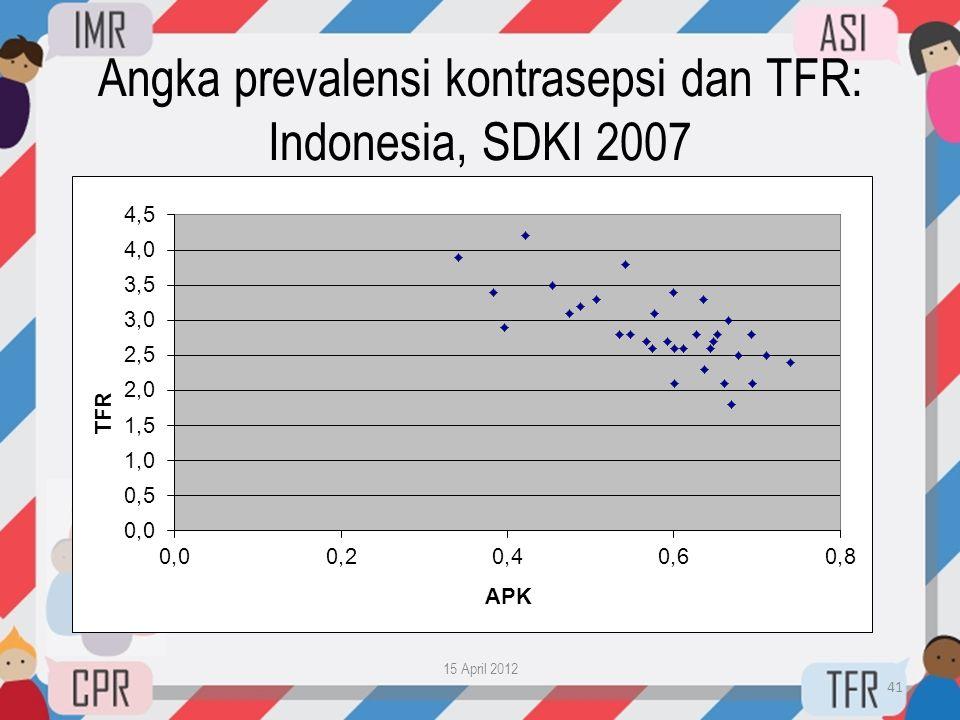 Angka prevalensi kontrasepsi dan TFR: Indonesia, SDKI 2007