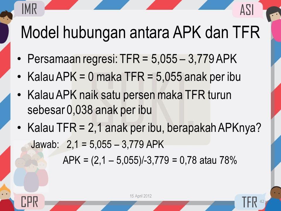 Model hubungan antara APK dan TFR